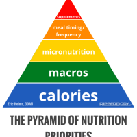 Back on Track with Back to Basics: Nutrition Priorities